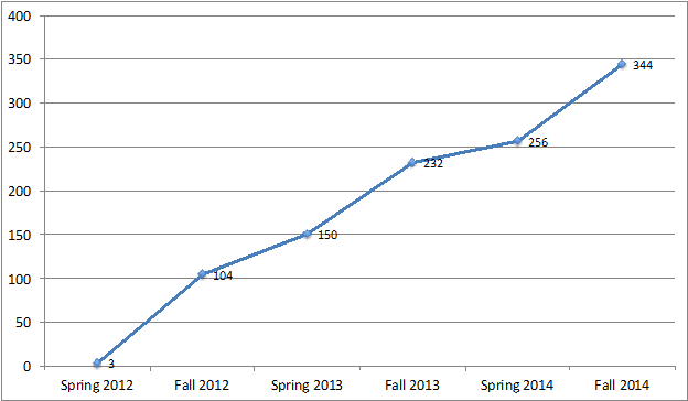 Graph of ASNS student increases