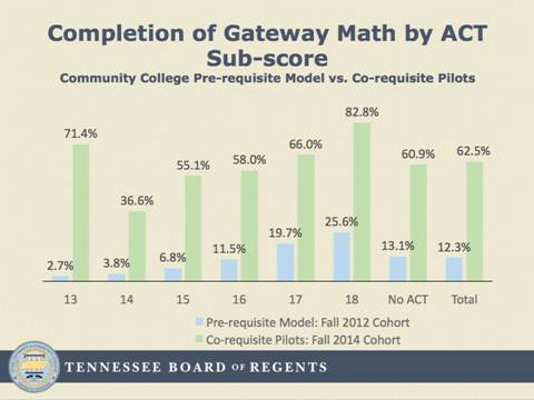 Chart of completion of Gateway Math by ACT Sub-score