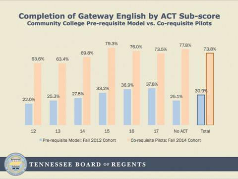 Chart of Completion of Gateway English by ACT sub-score