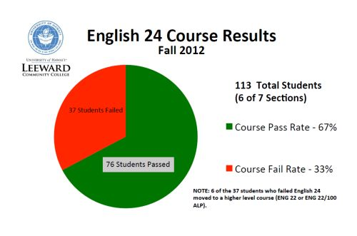 Information chart of English 24 course results for Fall 2012