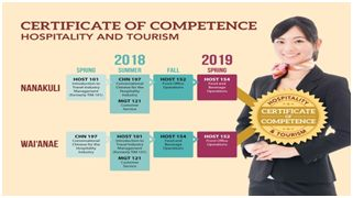 Hospitality and Tourism statistics